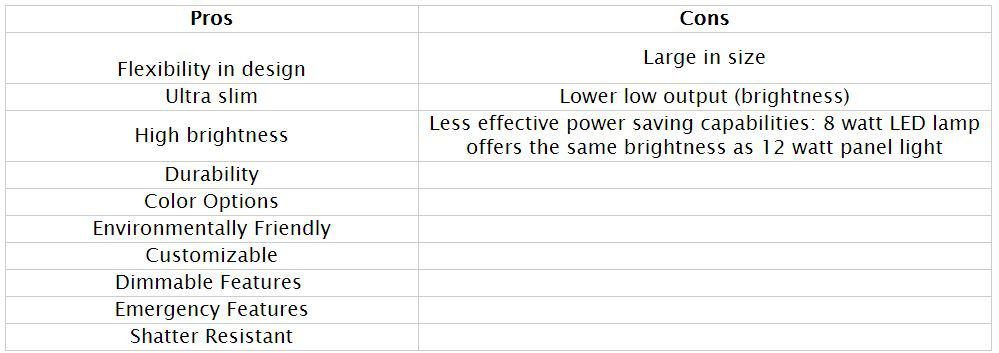 LED Panel Light Pros and Cons